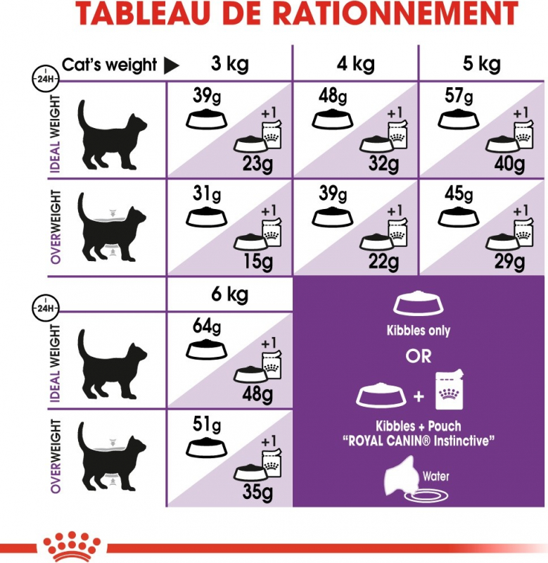 Royal Canin Adult Sensible 33