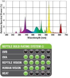Ampoule Reptile Vision à spectre visuel reptilien_4