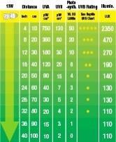 Ampoule Reptile UVB 200 - pour créer un environnement tropical