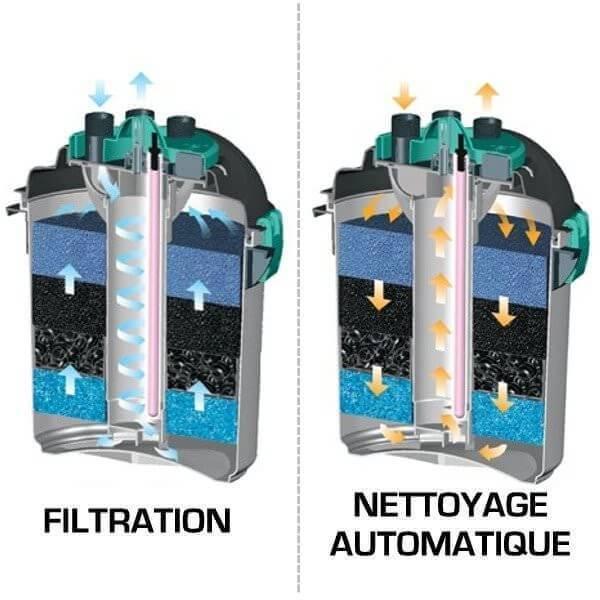 Filtre pression pour bassin prexo filtre bassin for Filtre bac a poisson