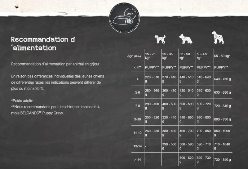 Belcando Junior Agneau & Riz pour jeunes chiens