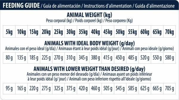Advance Veterinary Diets Leishmaniasis pour chien adulte