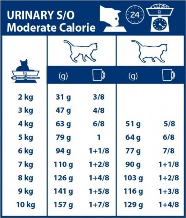 Royal Canin Veterinary - Feline S/O Moderate Calorie UMC 34