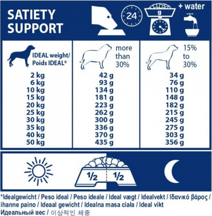 Royal Canin Veterinary Diet Satiety Support SAT 30 pour chiens