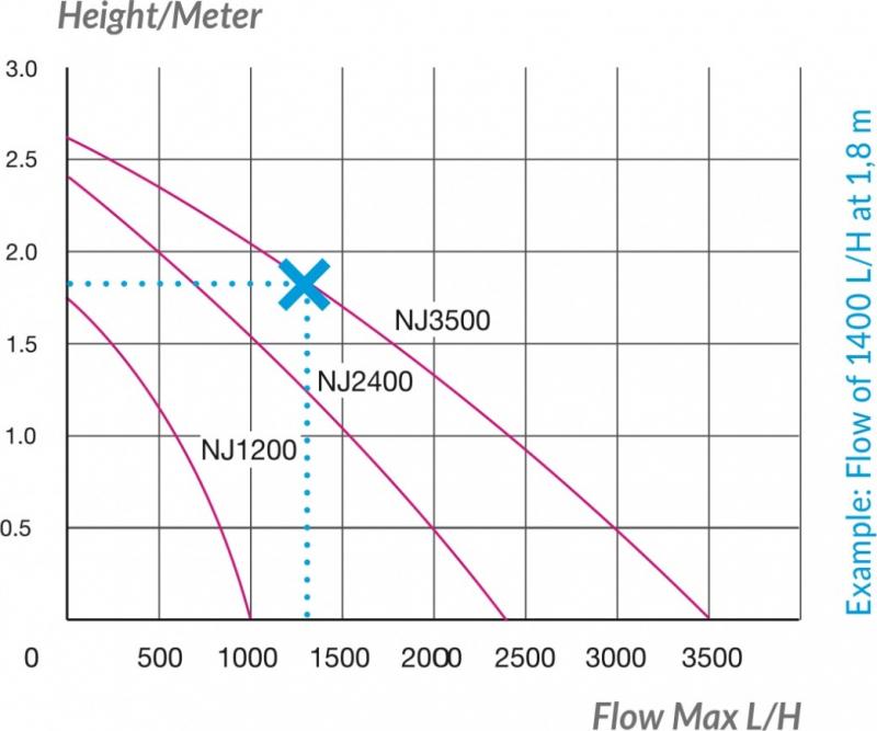 Pompa Newjet 1200, 2400 e 3500