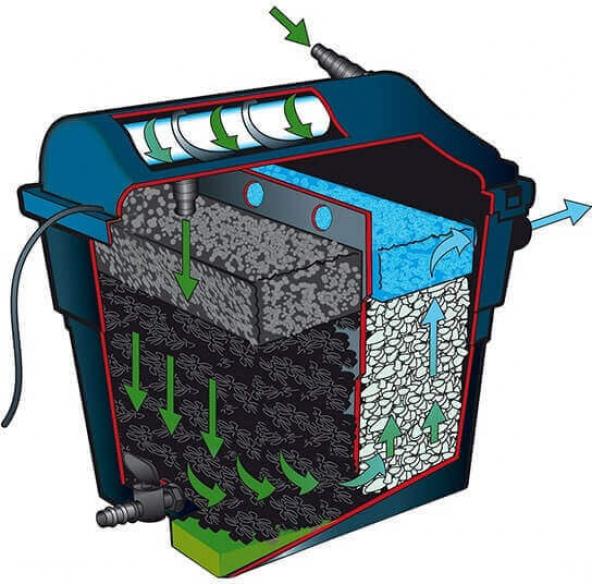 UBBINK FiltraClear PlusSet Filtre + UV + Pompe + Tuyau pour bassin