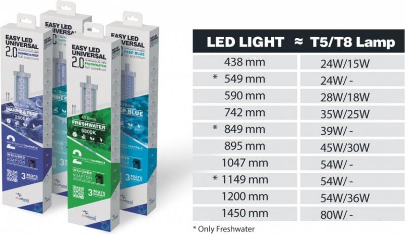 Einfache, universelle 2.0- Lichtleiste für Aquarien