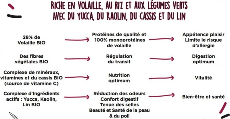 CANICHEF BIO Croquettes BIO pour Chiot