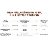 CANICHEF BIO Croquettes BIO Sans Céréales pour Chiot