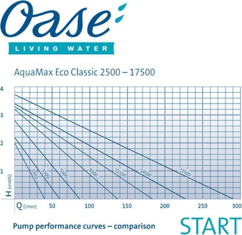 Oase AquaMax Eco Classic Teichwasserpumpe