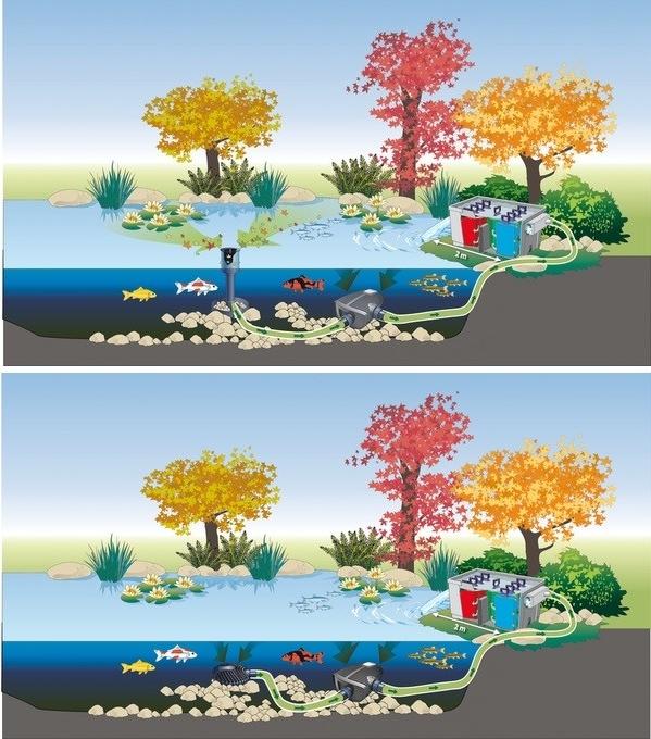 Oase AquaMax Eco Premium Bomba de agua para estanque