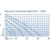 Oase Aquarius Universal Classic Pompe pour fontaines et décoration