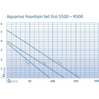 Oase Aquarius Fountain Set Eco pomp