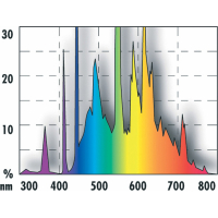 JBL Solar Tropic Tube T8 croissance des plantes