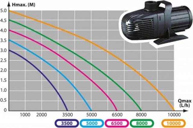 Aqua Nova Pompe pour filtres et ruisseaux