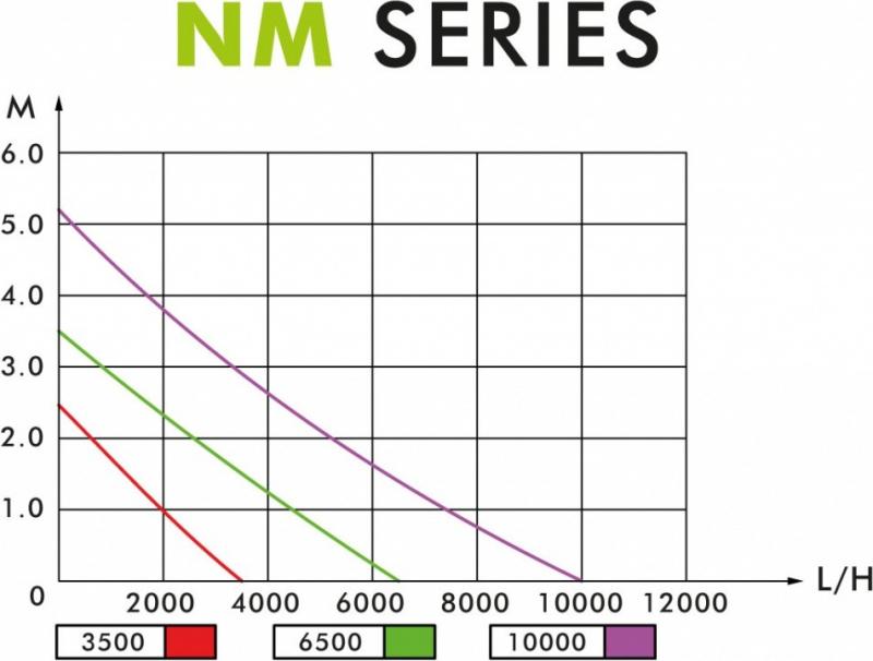 Aqua Nova Pompe à débit réglable économie d'énergie